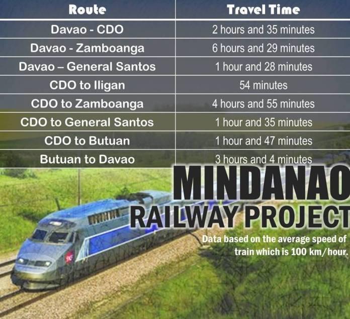 Mindanao Railway Project 7