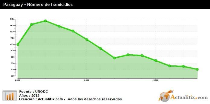 Evolução do índice de homicídios no Paraguai armamentista
