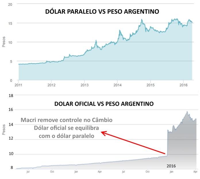 dólar argentino