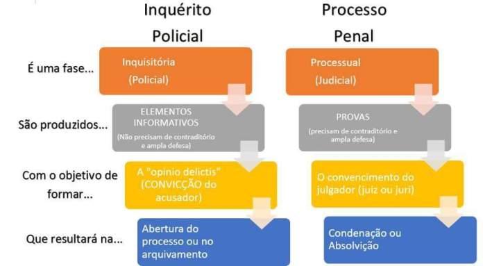 Diagrama de fácil entendimento