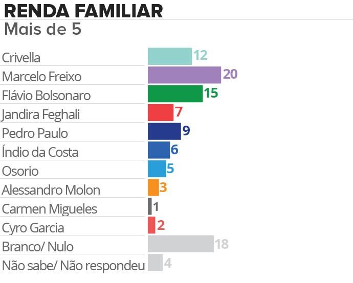 """Marcelo Freixo é o preferido dos eleitores mais ricos da cidade, a """"burguesia"""" que o PSOL diz combater"""