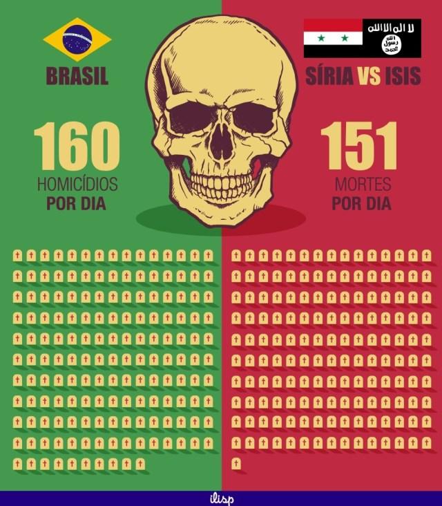 Comparação entre homicídios no Brasil e mortos na Guerra da Síria