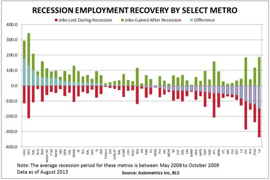 Recession Employment