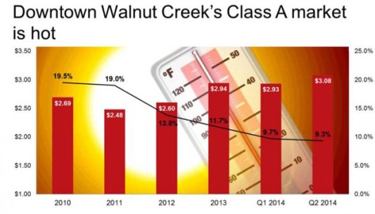 Walnut Creek Vacancy