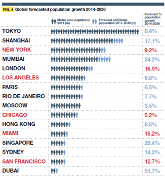 Populatino Growth
