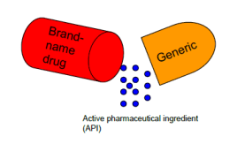 brand name drugs vs generics