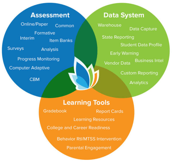 Illuminate DnA Student Assessment Data Management   Illuminate Education The Complete Achievement System