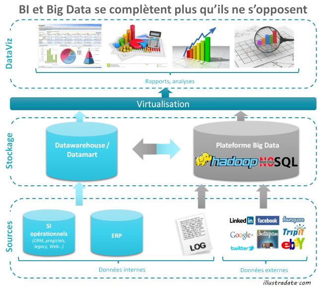 illu - cohabitation BI et Big Data_2