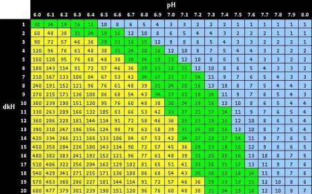 La relazione tra KH e pH