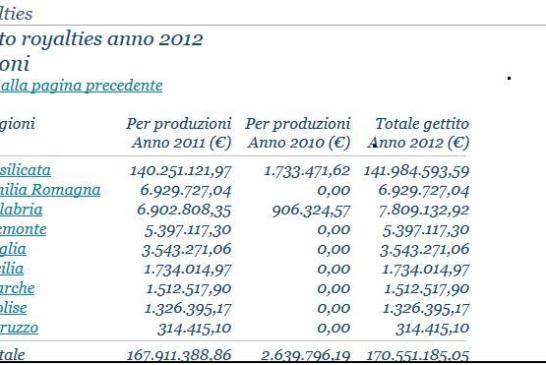 Ombrina Mare ConsiglioVastoCOMUNICATO Castaldi M5S
