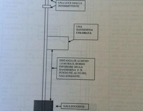 schema segnalamento conforme