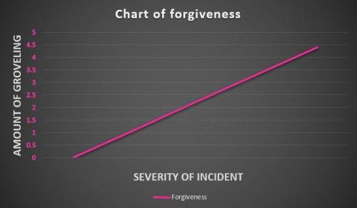 chart-of-forgiveness