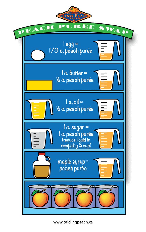 An infographic with peach puree swap in everyady baking and cooking. Peaches are a great alternatives for maple syrup, oil, butter , egg and sugar.