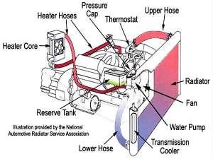 Car Cooling System  Car Cooling System Maintenance Tips