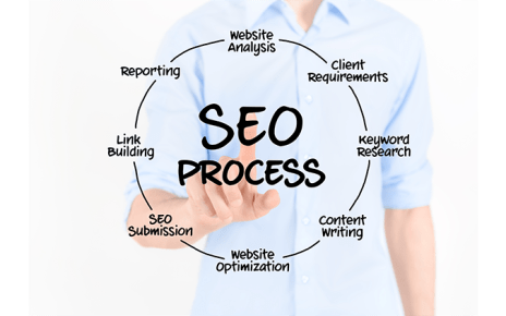 strategia seo