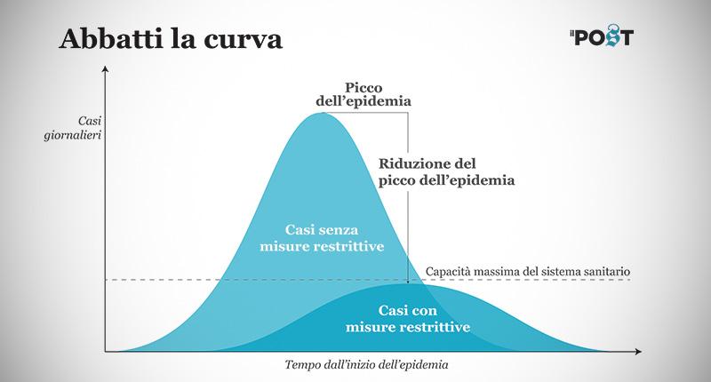 """Il grafico """"Abbatti la curva"""" per spiegare il senso delle misure restrittive adottate in questi giorni per contenere il contagio da COVID-19"""