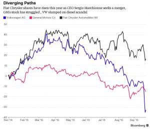 FCA+GM+VW_stocks_2015