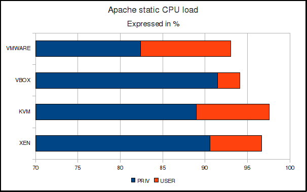Apache static CPU load