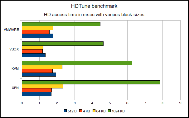 HDTune access time