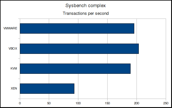 Sysbench complex TPS