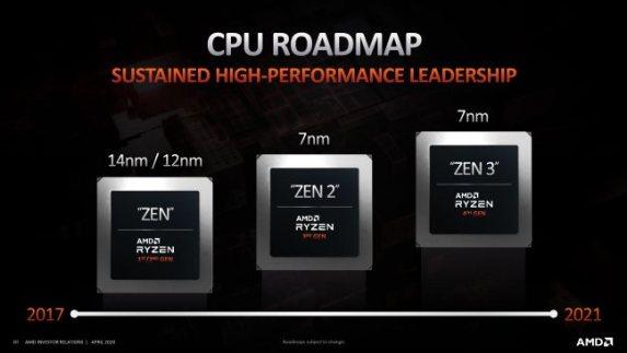 Primi dettagli sui futuri processori Ryzen 5000 basati su Zen 3 e RDNA 2 -  IlSoftware.it