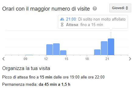Google segnala il tempo di attesa presso i ristoranti: come funziona