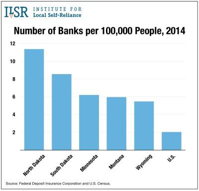 banks-per-capita-select-states-2014