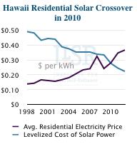 Havajsko solarno raskršće 2010