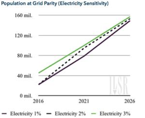 Electricity Sensitivity