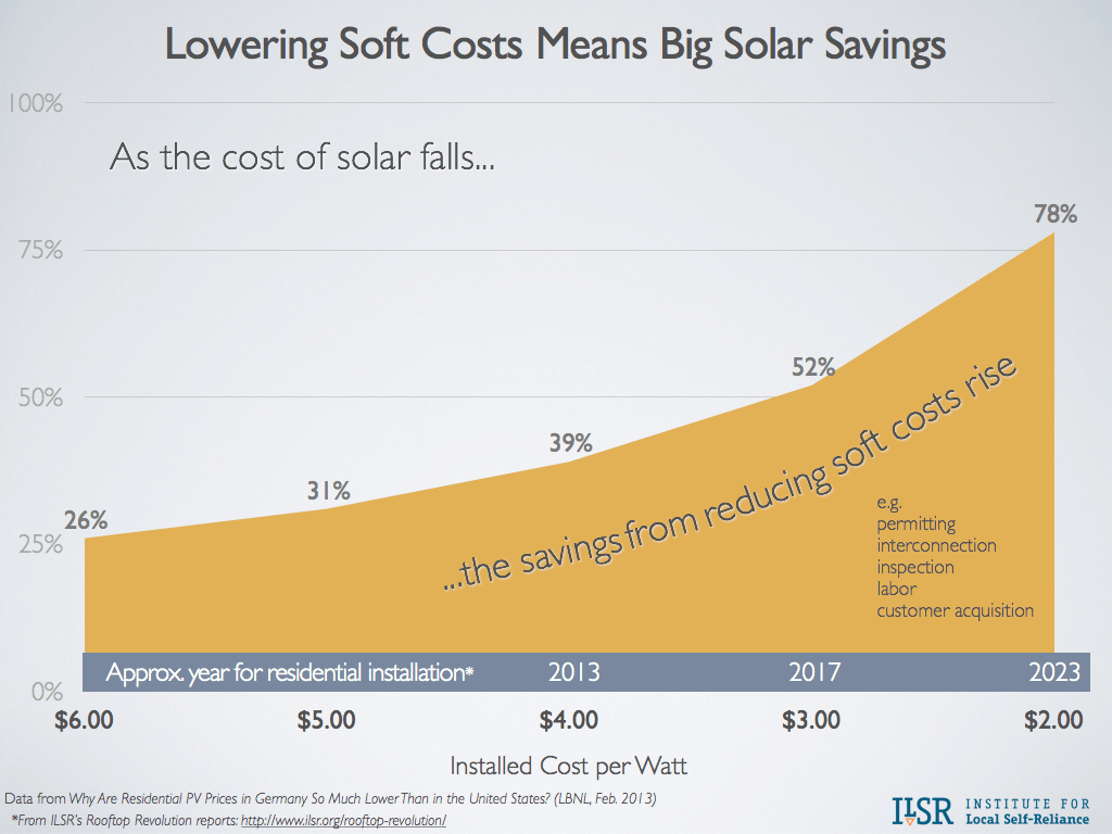 Lowering Soft Costs Means Big Solar Savings