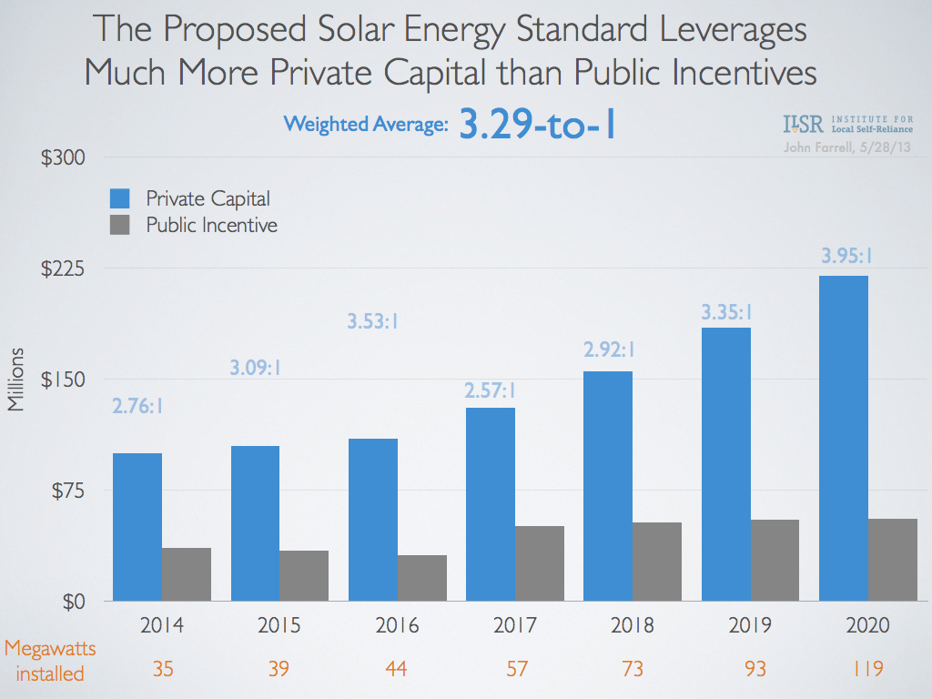 Private Capital Leveraged by Minnesota's 2013 Solar Energy Standard