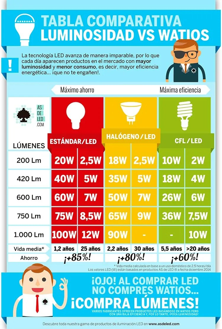 Tabla comparativa lumenes - Watios en LED