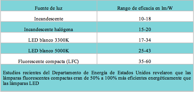 Tabla de eficiencia de lámparas