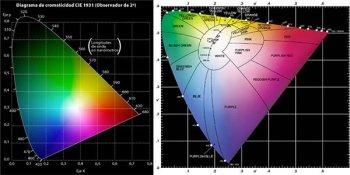 curvas-CIE-cromaticidad