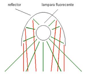 La luz de la lámpara rebota en el reflector y regresa la luz hacia abajo incrementando el flujo