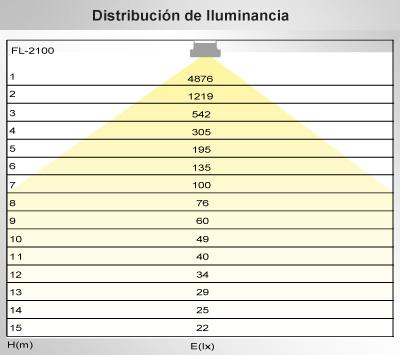 distribucion-de-luminancia