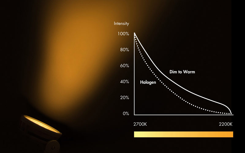 Luz dinámica, segunda parte: Dim-to-Warm | | iluminet