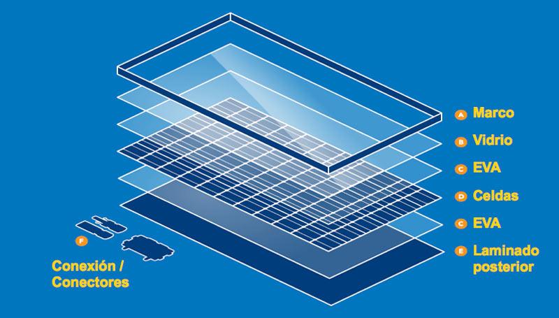 Hablemos de módulos fotovoltaicos (primera parte) | | iluminet