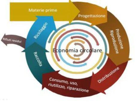schema economia circolare