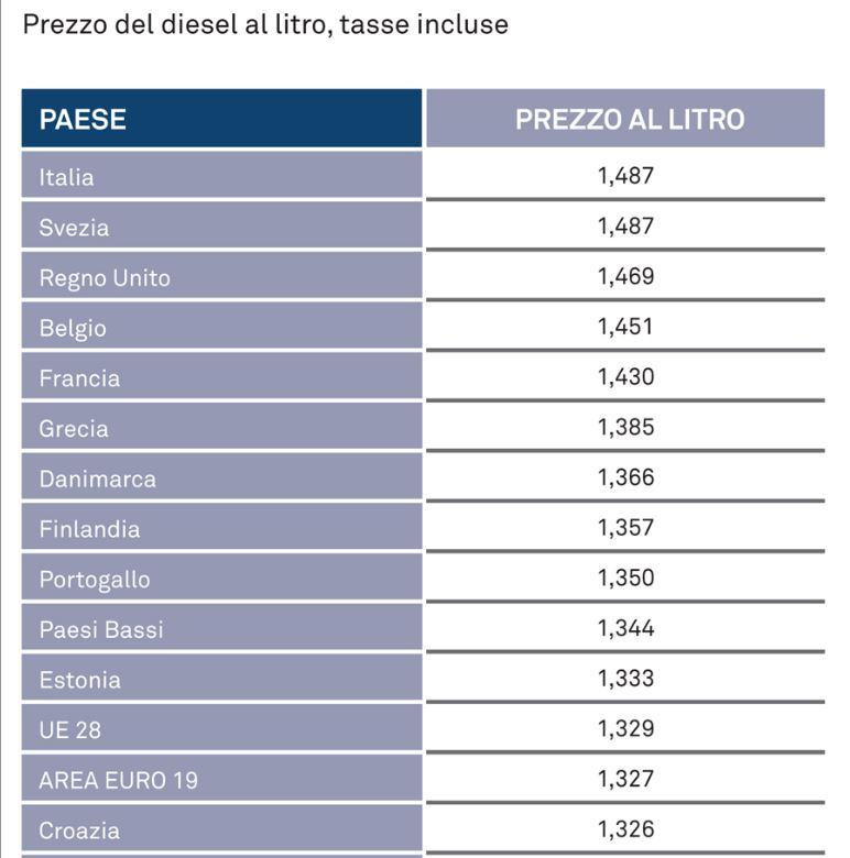diesel italia più caro