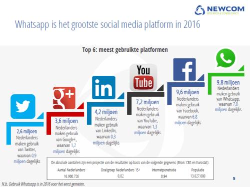 social media cijfers
