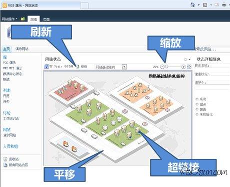 能够创建可刷新且链接到实时数据源的图表