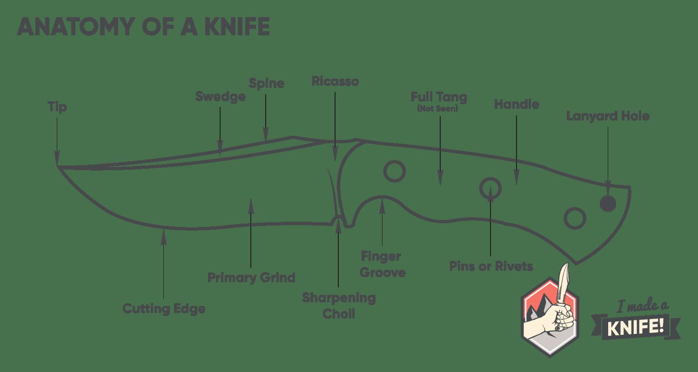 Choosing A Knife