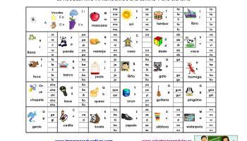 Completo abecedario con 90 fichas para colorear, aprender y repasar.