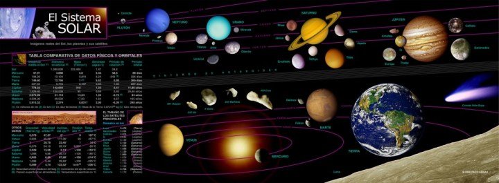 infografia sistema solar