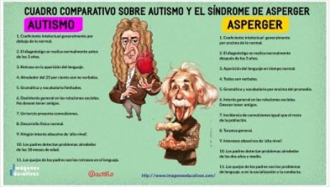 Asperger Autismo