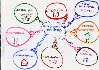 Infografias inteligencias multiples (5)