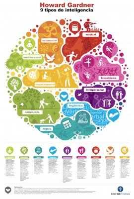 Infografias inteligencias multiples (6)