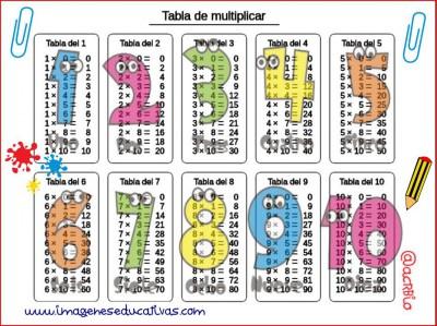 Tabla de multiplicar acrbio2
