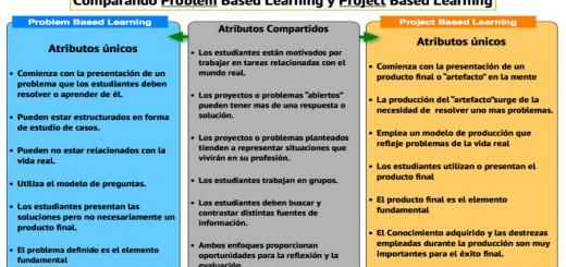 Aprendizaje Basado en Proyectos VS Aprendizaje Basado en Problemas Portada